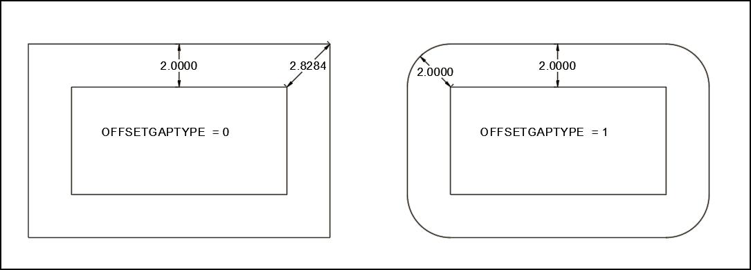 offsetgaptype